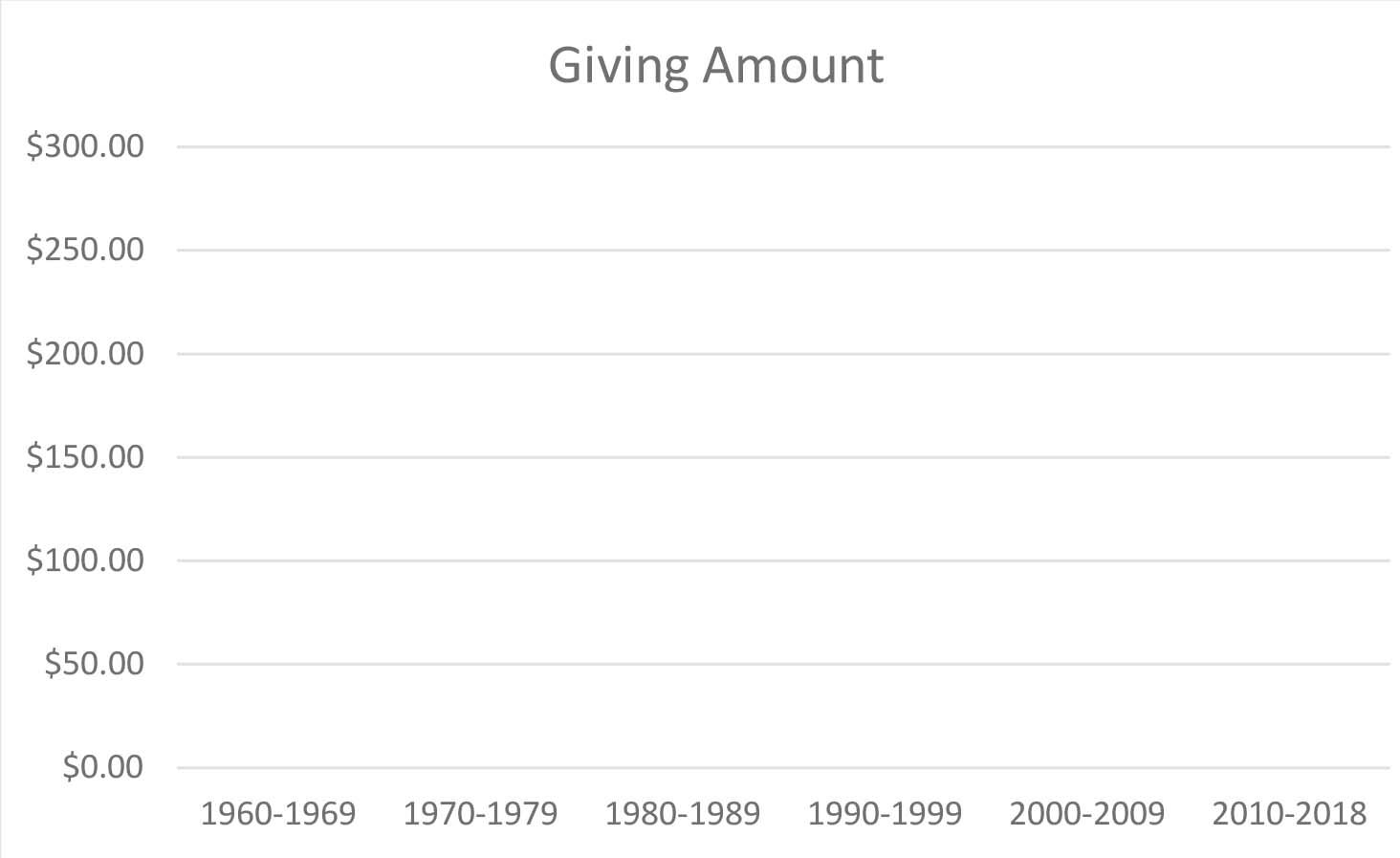 Giving Chart by decade